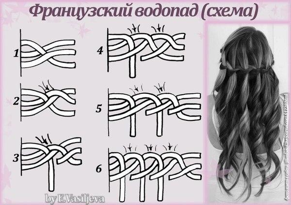 """Схема плетения косы """"водопад"""")"""