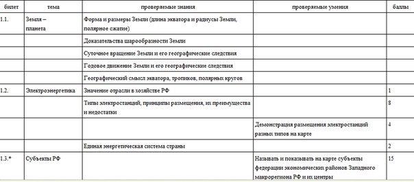 билеты по литературе 9 класс с ответами 2013: