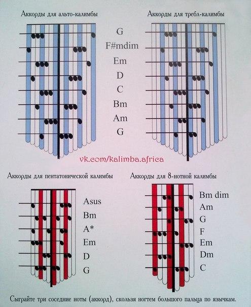 минорные аккорды и их схема