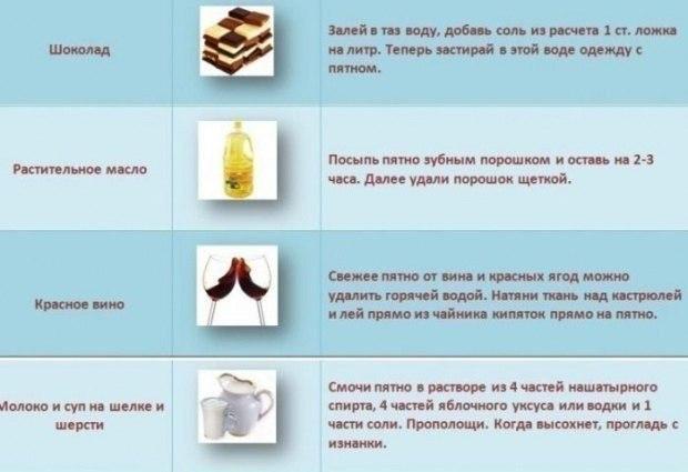 Чем убрать жирное пятно с пуховика в домашних условиях