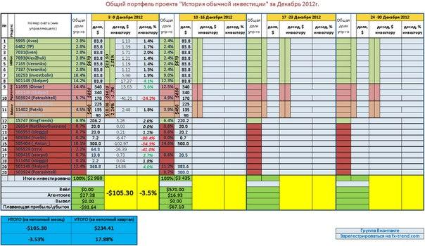 Недельный отчет 3-9 Декабря 2012.  Убыток за неделю -3,5%...