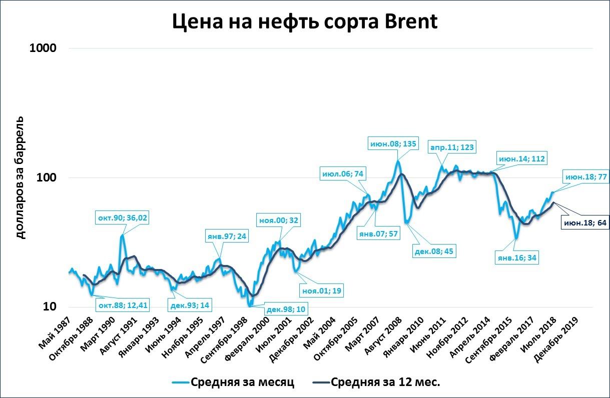 senib: «Нефтяная» теория роста в России в очередной раз не подтверждается