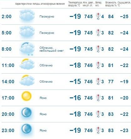 Прогноз погоды на сегодня