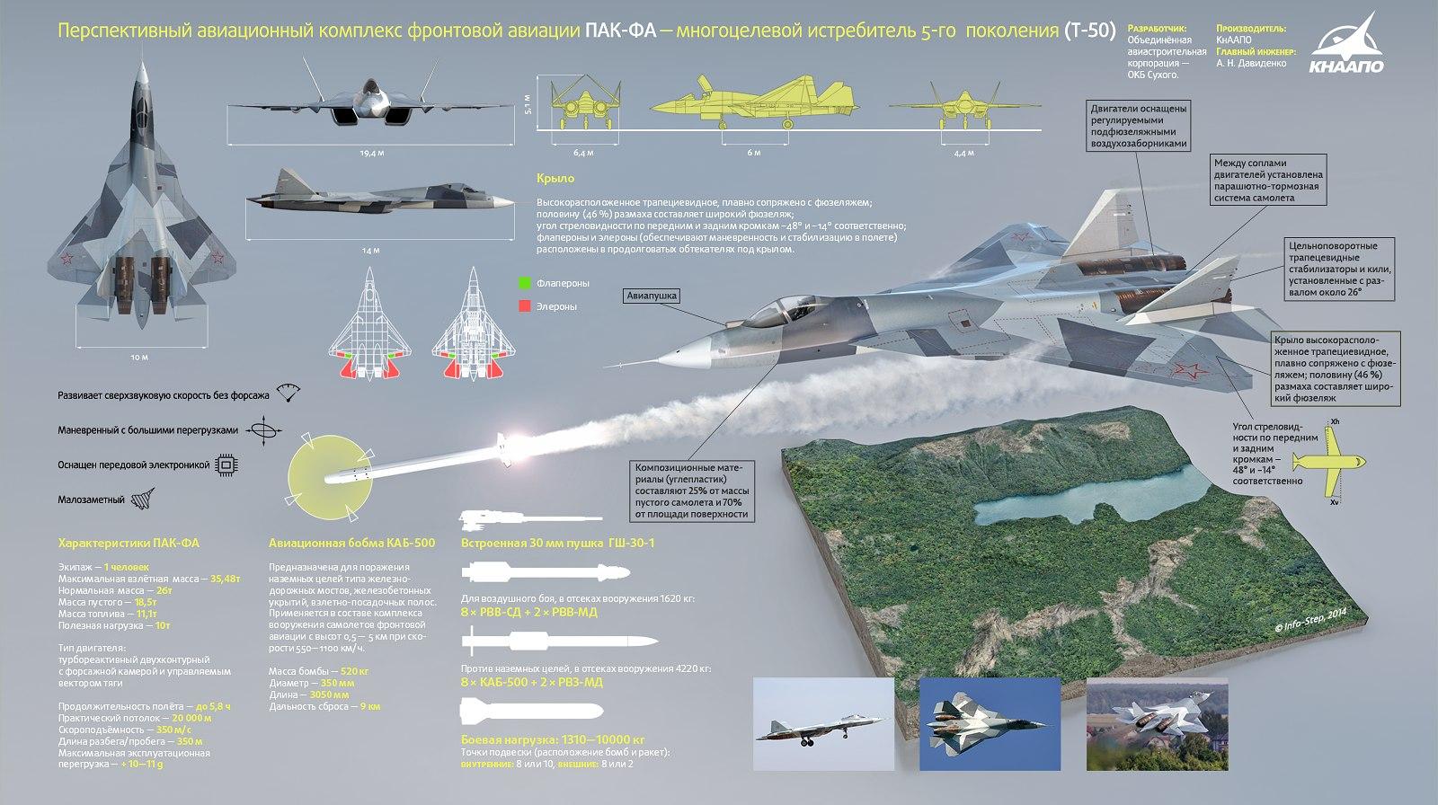 Т-50 - истребитель пятого поколения. Характеристики ...