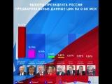 Предварительные результаты по данным ЦИК РФ на 0:00 мск