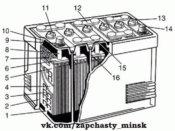 Стандартный автомобильный аккумулятор состоит из шести 2-вольтовых элементо