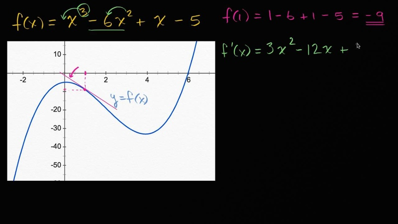 Tangents of polynomials | Derivative rules | AP Calculus AB | Khan Academy
