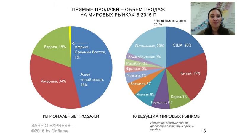 План успеха и программы орифлэйм I Оксана Ганюшкина, Региональный менеджер по продажам