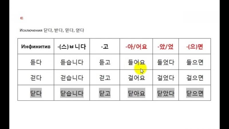 Изучаем корейский язык. Урок 35. Неправильное спряжение . ㄷ 불규칙