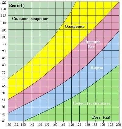 Идеальные пропорции роста и веса женщины FhbymQfGFuM