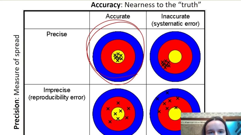 Accuracy, Precision, and Error Types