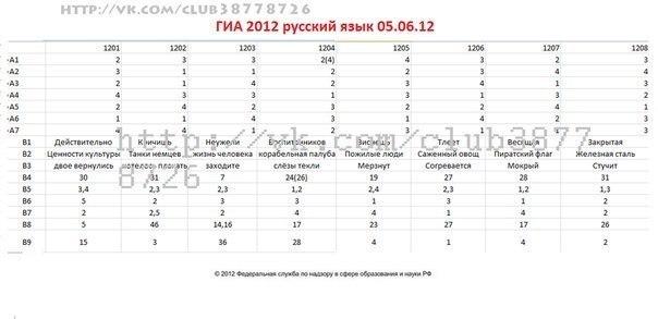 демонстрационные варианты гиа по русскому языку 2013: