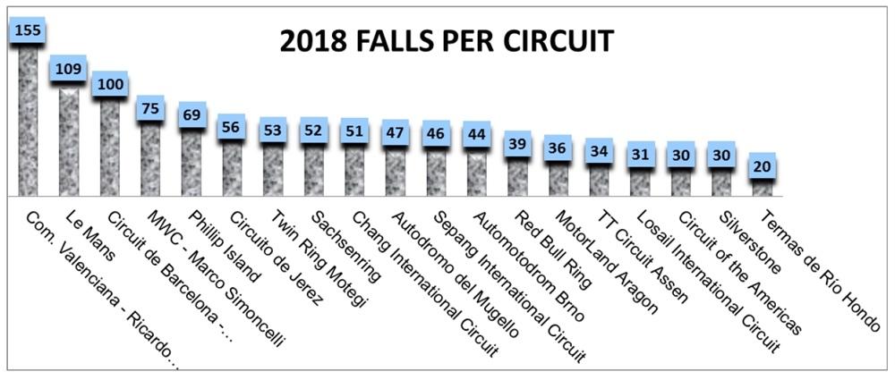 Статистика падений MotoGP 2018