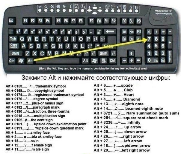 Ввод спецсимволов с клавиатуры