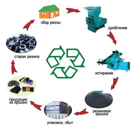 Бизнес-план: Переработка шин Начальные вложения: 1,57 млн. Ежемесяч