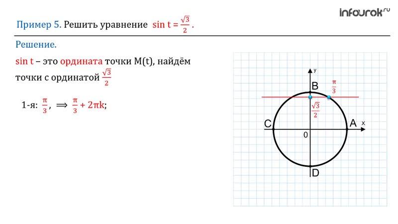 11 Определение синуса и косинуса на единичной окружности