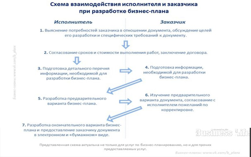 Схема взаимодействия заказчика