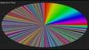 Sort Color Circle