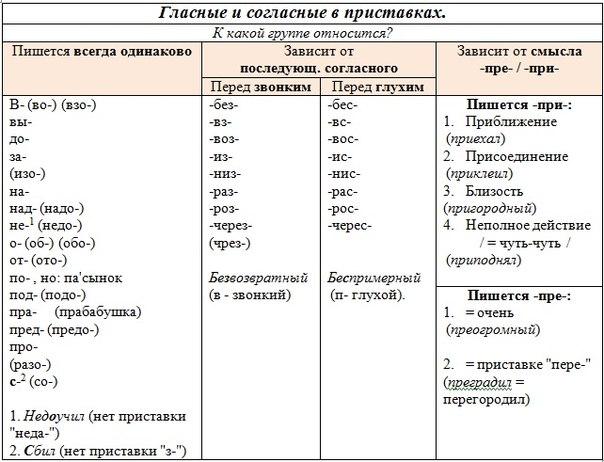 правописание приставок.doc