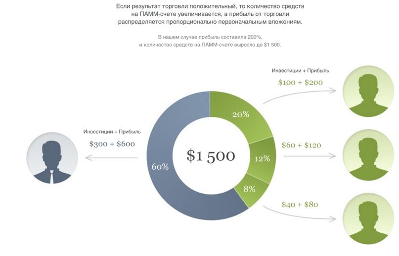 Реструктуризация ипотеки 2019 с помощью государства в втб 24