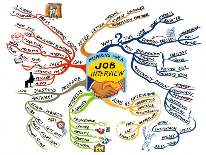 Афиша Коломна Тренинг «Successful Job Interview: All Aspects»