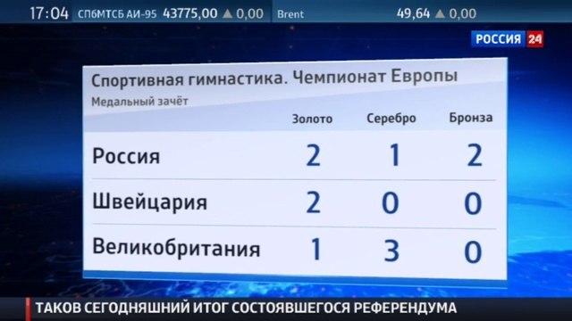 Новости на Россия 24 • Мустафина выиграла золото гимнастического Евро на бревне