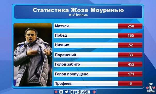 Статистика: 250 матчей Жозе Моуринью у руля «Челси»