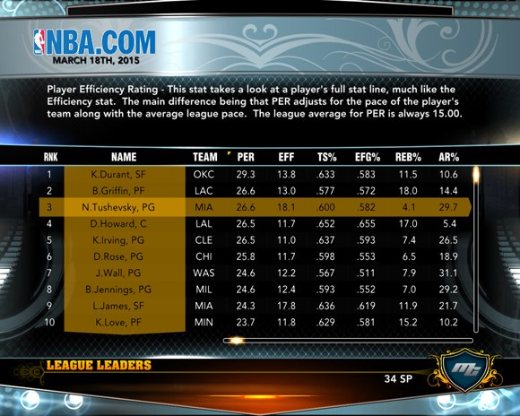 Player Efficiency Rating nba2k13