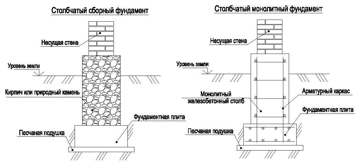 Возведение столбчатого фундамента из кирпича