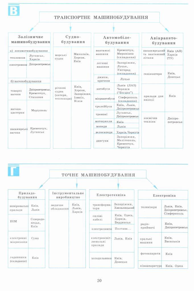 Социальная и экономическая география украины 9 класс машиностроение тест