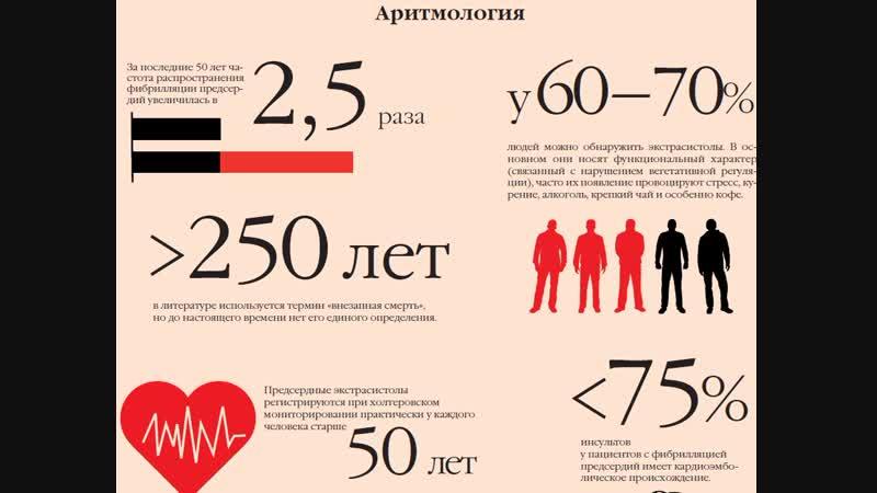 Проблемы аритмологии России Интервью с Поздняковым Ю. М.
