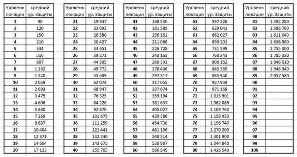 таблица доминионов stormfall