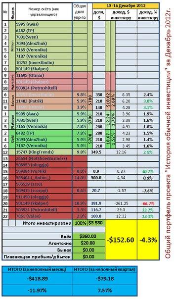 Недельный отчет. Общий портфель 17-23 Декабря 2012.  Убыток за неделю -4,3% или -152$  Прибыль за последние 11 недель +7,6% ...