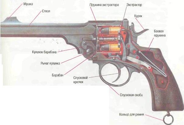 Схемы оружия. Устройство