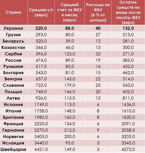 Азаров: Прежде чем рассуждать о дешевизне услуг ЖКХ на Украине, посмотрите в эту таблицу