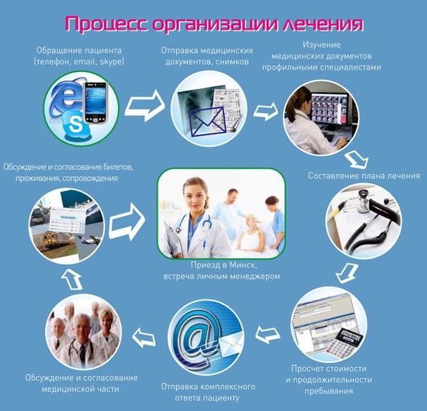 Лечебный туризм в белоруссии