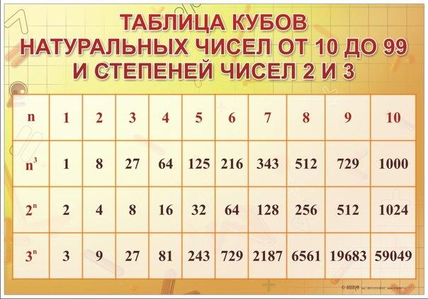 степень числа квадрат и куб числа