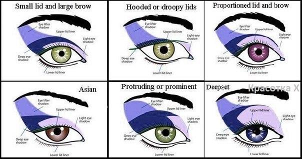 Коррекция формы глаз при помощи макияжа.