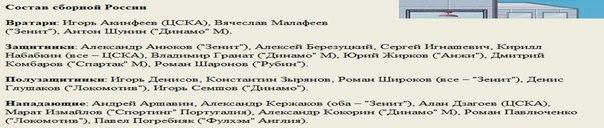 сборная России по футболу расширенный список