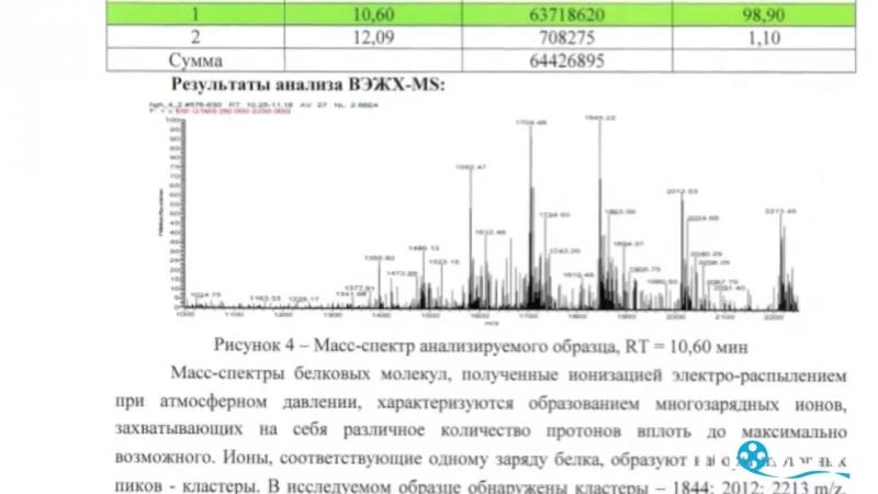 Исследование семи брэндов гормона роста на качественный и количественный анализ