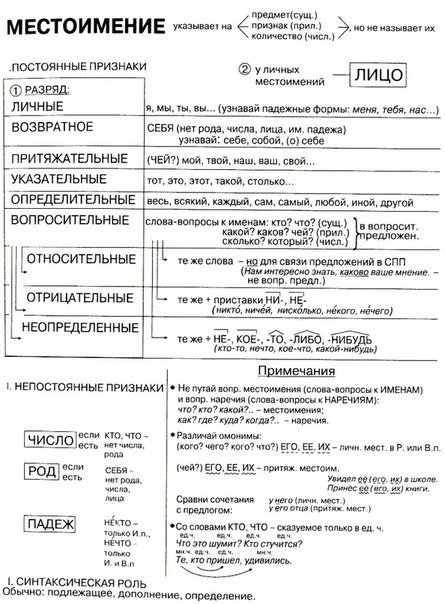 Местоимение | Русский язык без