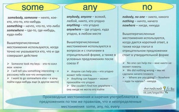 Any, some: правило употребления в английском языке ...