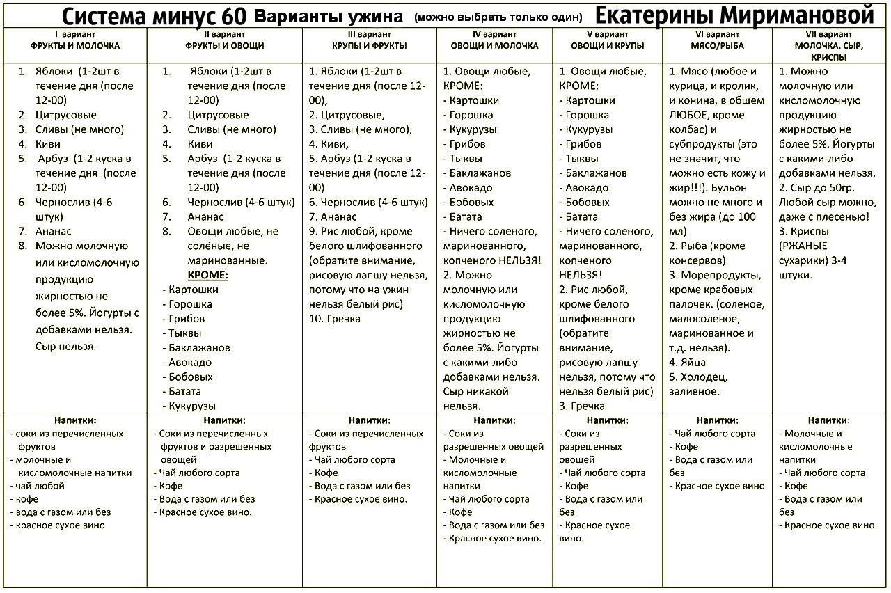 Диета минус 60 екатерины миримановой таблица