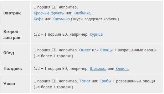 Программы с Energy Diet | ВКонтакте