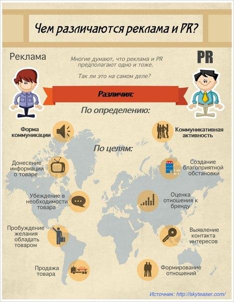Чем различаются реклама и PR?