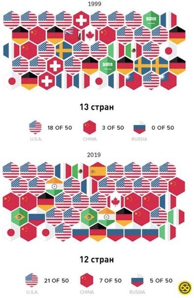 50 богатейших людей мира.
