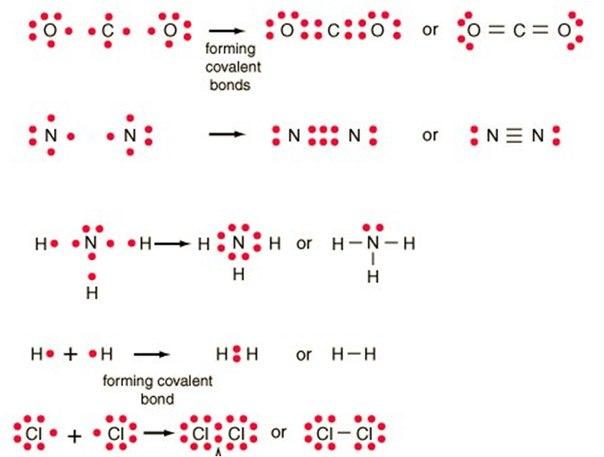 Типы химической связи и их основные отличительные признаки