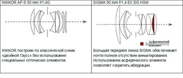 Большая передняя линза SIGMA