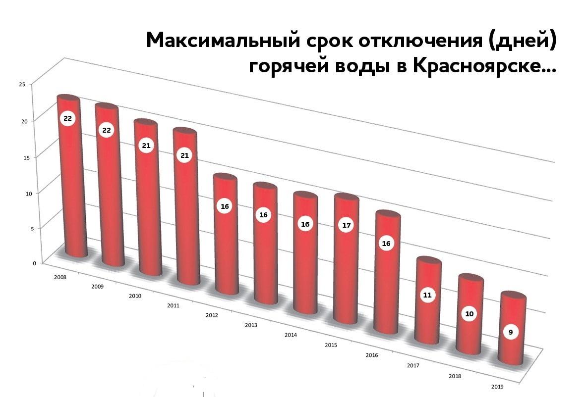 Красноярск отключение горячей воды 2011