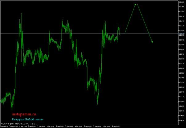 Прогноз золота на сегодня форекс